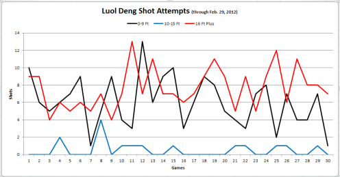 Luol Deng Shot Attempts